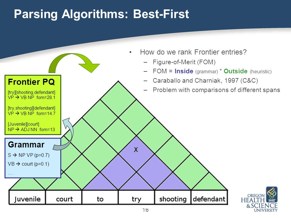 16 Parsing Algorithms: Best-First How do we rank Frontier entries.