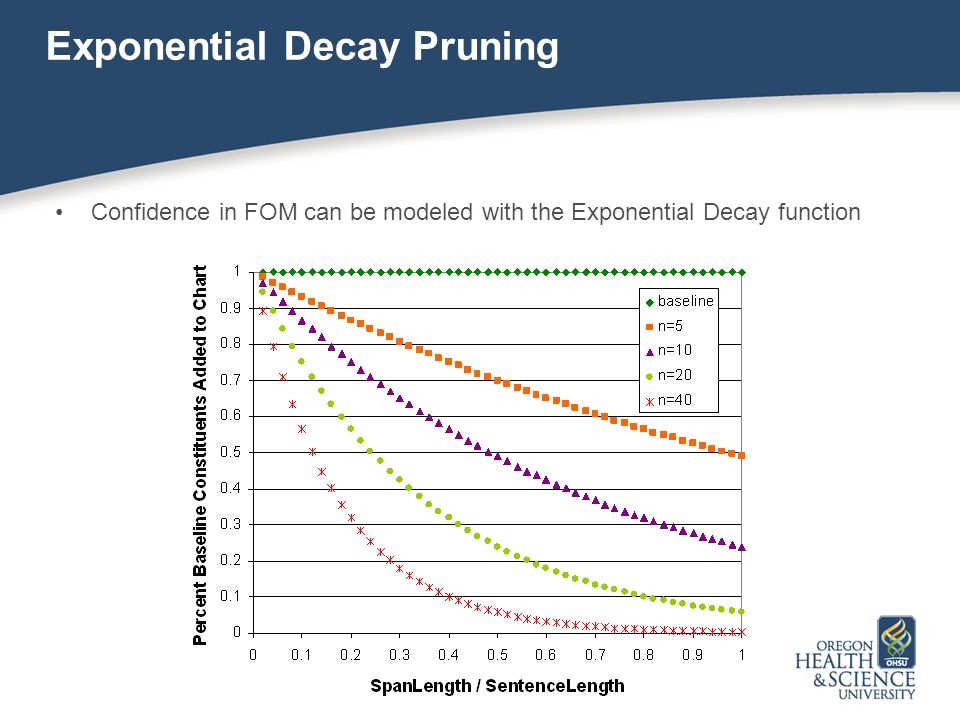 22 Exponential Decay Pruning Confidence in FOM can be modeled with the Exponential Decay function