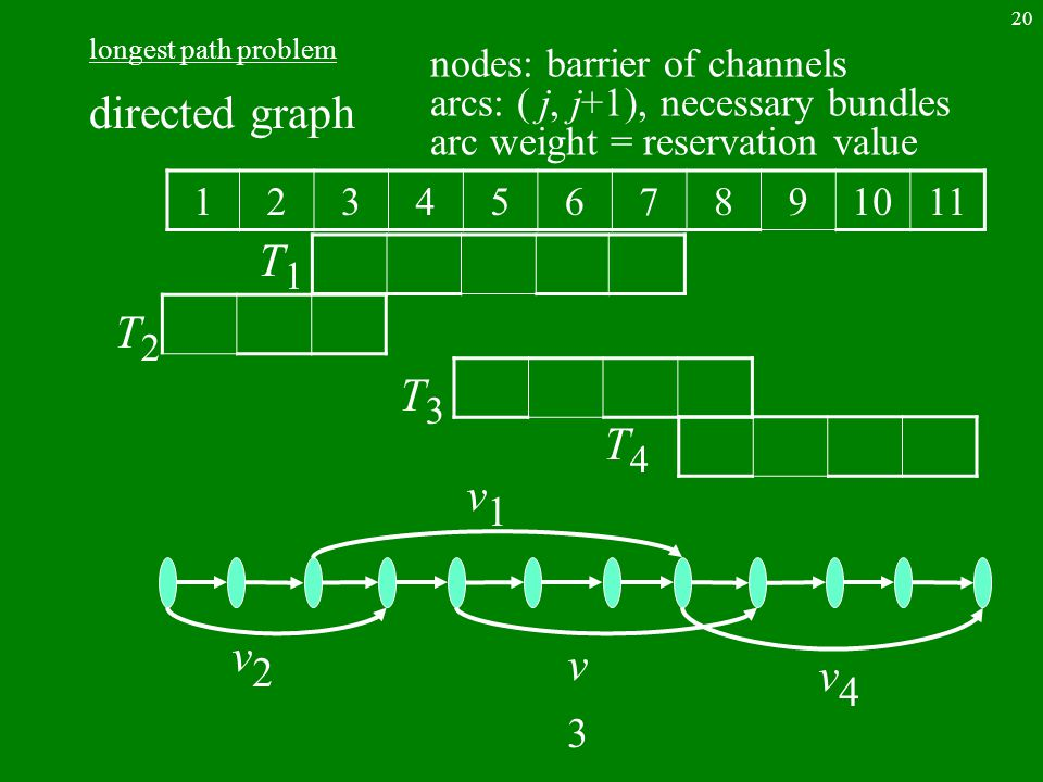 20 longest path problem directed graph 1234567891011 T2T2 T1T1 T4T4 T3T3 v2v2 v1v1 v3v3 v4v4 nodes: barrier of channels arcs: ( j, j+1), necessary bundles arc weight = reservation value