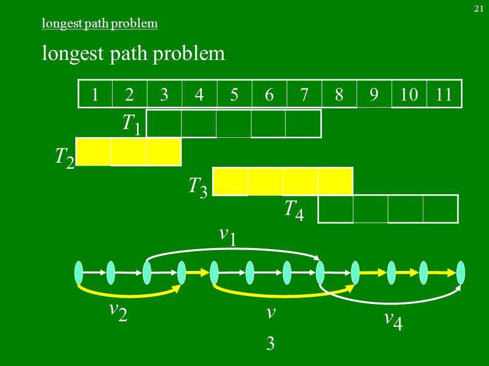 21 longest path problem 1234567891011 T2T2 T1T1 T4T4 T3T3 v2v2 v1v1 v3v3 v4v4