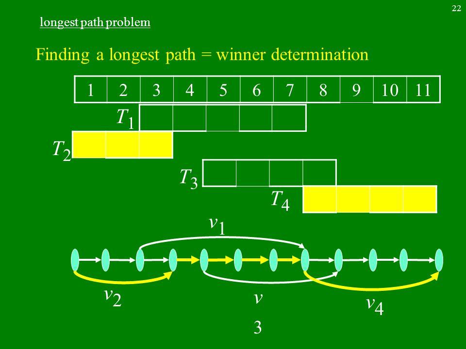 22 longest path problem 1234567891011 T2T2 T1T1 T4T4 T3T3 v2v2 v1v1 v3v3 v4v4 Finding a longest path = winner determination
