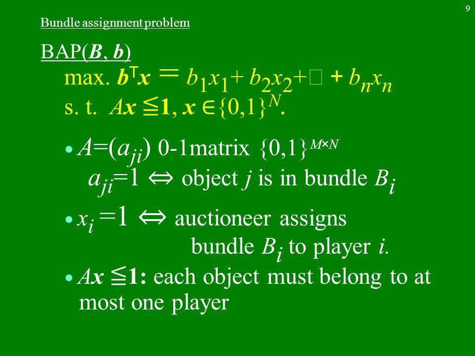 9 Bundle assignment problem BAP(B, b) max. b T x = b 1 x 1 + b 2 x 2 + ‥+ b n x n s.