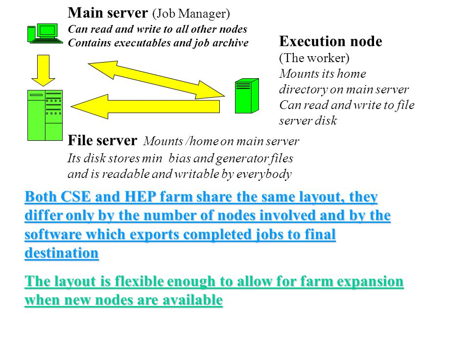 Main server (Job Manager) Can read and write to all other nodes Contains executables and job archive Execution node (The worker) Mounts its home directory on main server Can read and write to file server disk File server Mounts /home on main server Its disk stores min bias and generator files and is readable and writable by everybody Both CSE and HEP farm share the same layout, they differ only by the number of nodes involved and by the software which exports completed jobs to final destination The layout is flexible enough to allow for farm expansion when new nodes are available