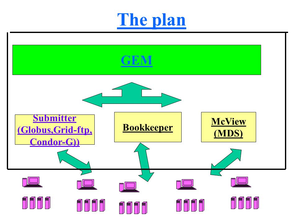 The plan Submitter (Globus,Grid-ftp, Condor-G)) Bookkeeper McView (MDS) GEM