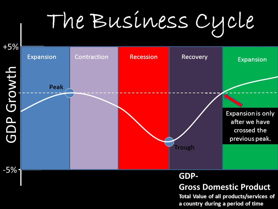 +5% -5% GDP Growth GDP- Gross Domestic Product Total Value of all products/services of a country during a period of time ExpansionContractionRecession