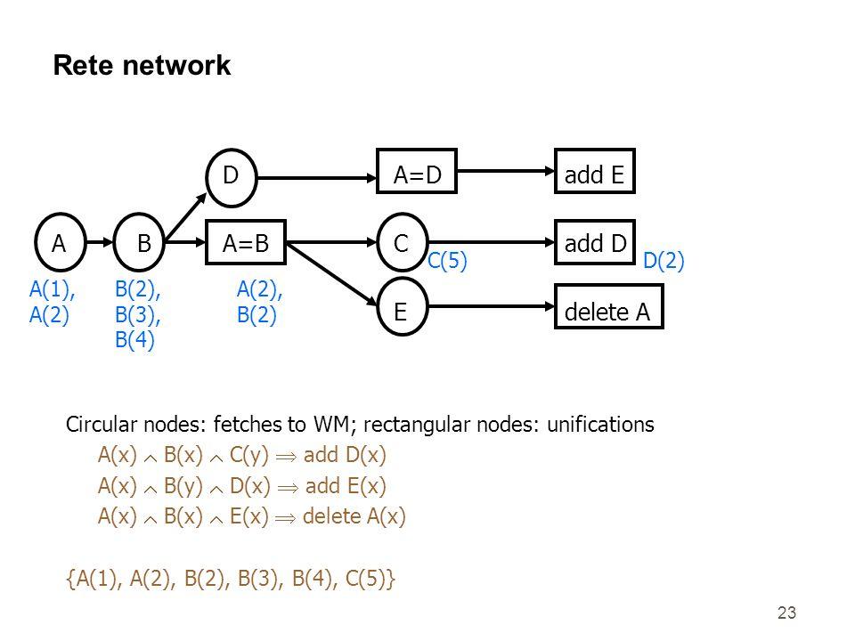 23 Rete network DA=Dadd E ABA=BCadd D Edelete A A(1), A(2) B(2), B(3), B(4) A(2), B(2) C(5)D(2) Circular nodes: fetches to WM; rectangular nodes: unifications A(x)  B(x)  C(y)  add D(x) A(x)  B(y)  D(x)  add E(x) A(x)  B(x)  E(x)  delete A(x) {A(1), A(2), B(2), B(3), B(4), C(5)}