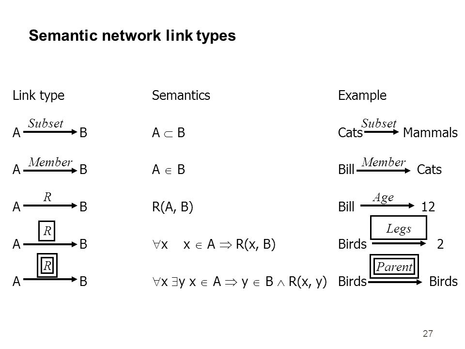 27 Semantic network link types Link typeSemanticsExample A BA  BCats Mammals A BA  BBill Cats A BR(A, B)Bill 12 A B  x x  A  R(x, B)Birds 2 A B  x  y x  A  y  B  R(x, y)Birds Birds Subset Member R R RParent Legs Age Member Subset