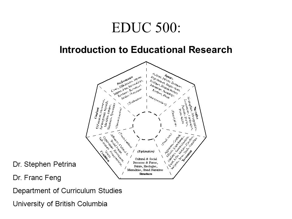 EDUC 500: Introduction to Educational Research Dr.
