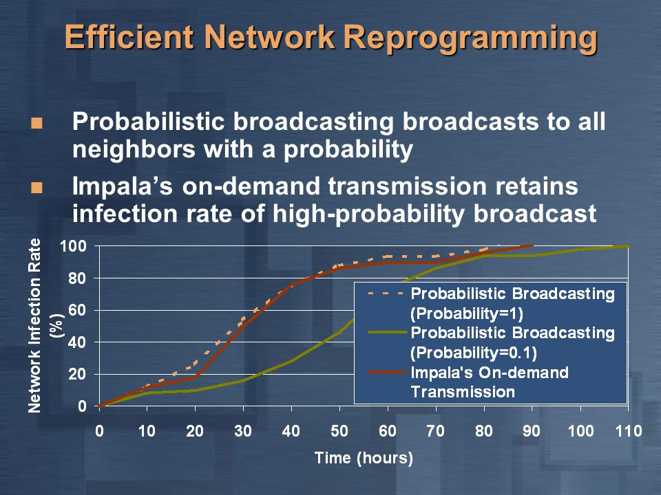 Efficient Network Reprogramming Probabilistic broadcasting broadcasts to all neighbors with a probability Impala's on-demand transmission retains infection rate of high-probability broadcast