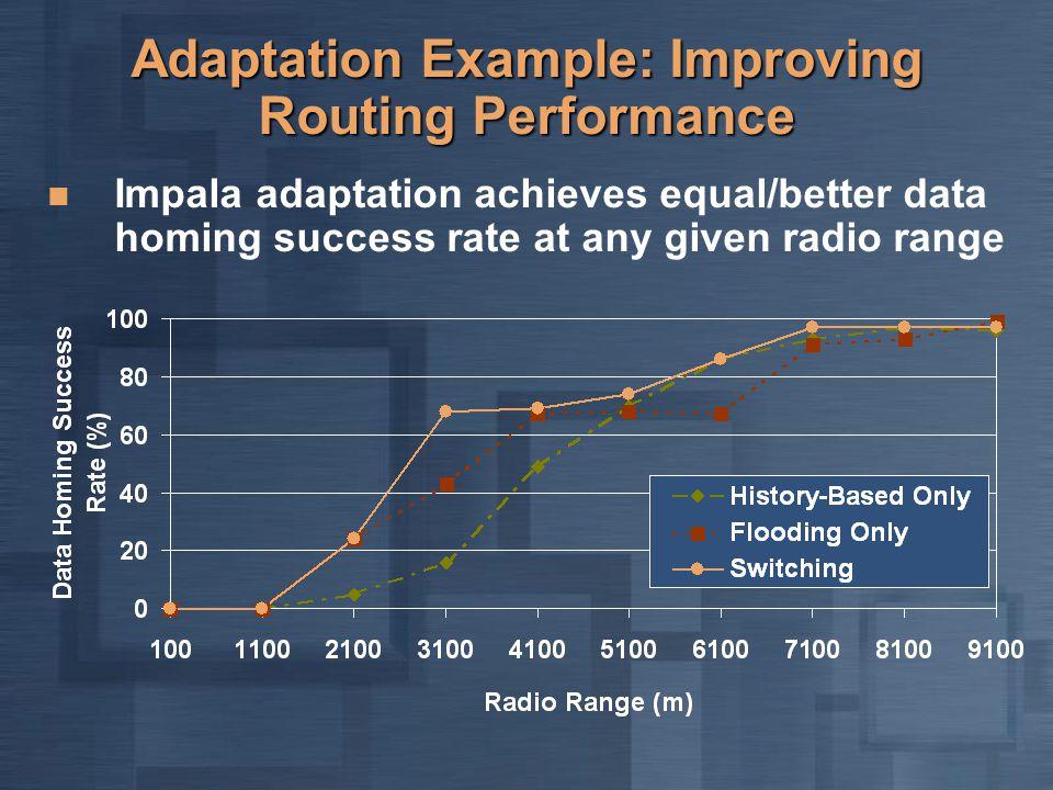 Adaptation Example: Improving Routing Performance Impala adaptation achieves equal/better data homing success rate at any given radio range