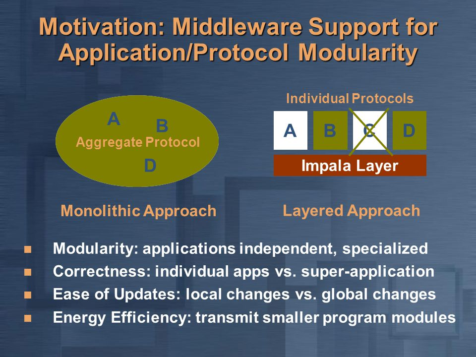 CB B C Motivation: Middleware Support for Application/Protocol Modularity AD Impala Layer Monolithic Approach Layered Approach A B D Modularity: applications independent, specialized Correctness: individual apps vs.