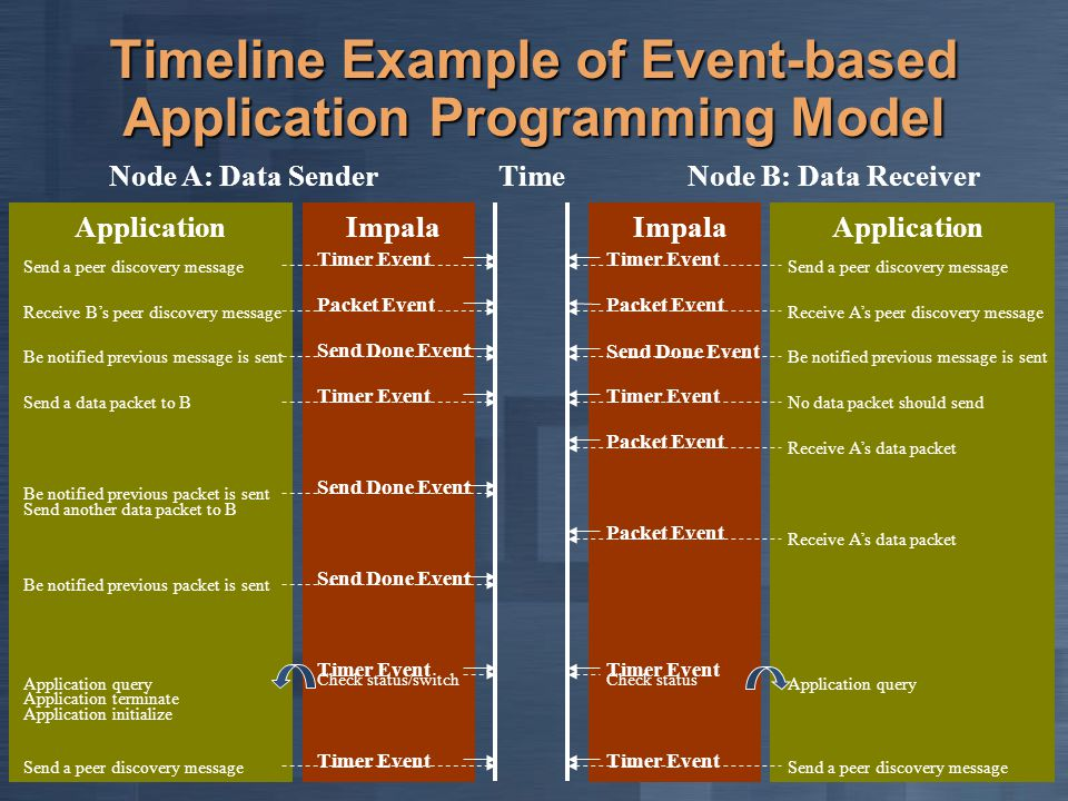 Timeline Example of Event-based Application Programming Model Node A: Data SenderNode B: Data Receiver Time ApplicationImpala Application Timer Event Send a peer discovery message Timer Event Send a peer discovery message Packet Event Receive B's peer discovery message Packet Event Receive A's peer discovery message Send Done Event Timer Event Send a data packet to B Timer Event Packet Event Receive A's data packet Packet Event Receive A's data packet Send Done Event Timer Event Application query Timer Event Check status Timer Event Send a peer discovery message Timer Event Send a peer discovery message Send Done Event Be notified previous packet is sent Application query Application terminate Application initialize Check status/switch Be notified previous message is sent No data packet should send Be notified previous packet is sent Be notified previous message is sent Send another data packet to B