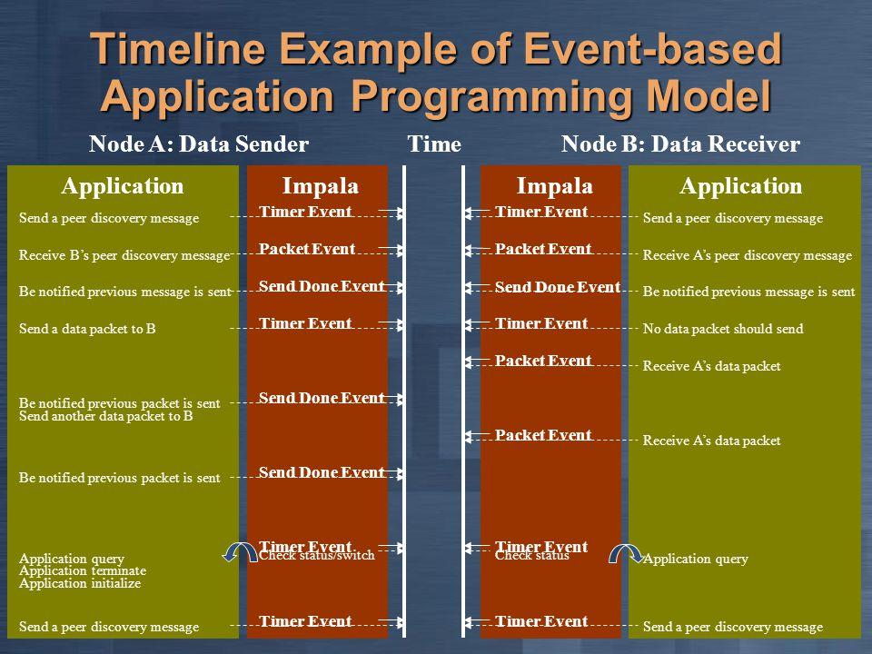 Timeline Example of Event-based Application Programming Model Node A: Data SenderNode B: Data Receiver Time ApplicationImpala Application Timer Event