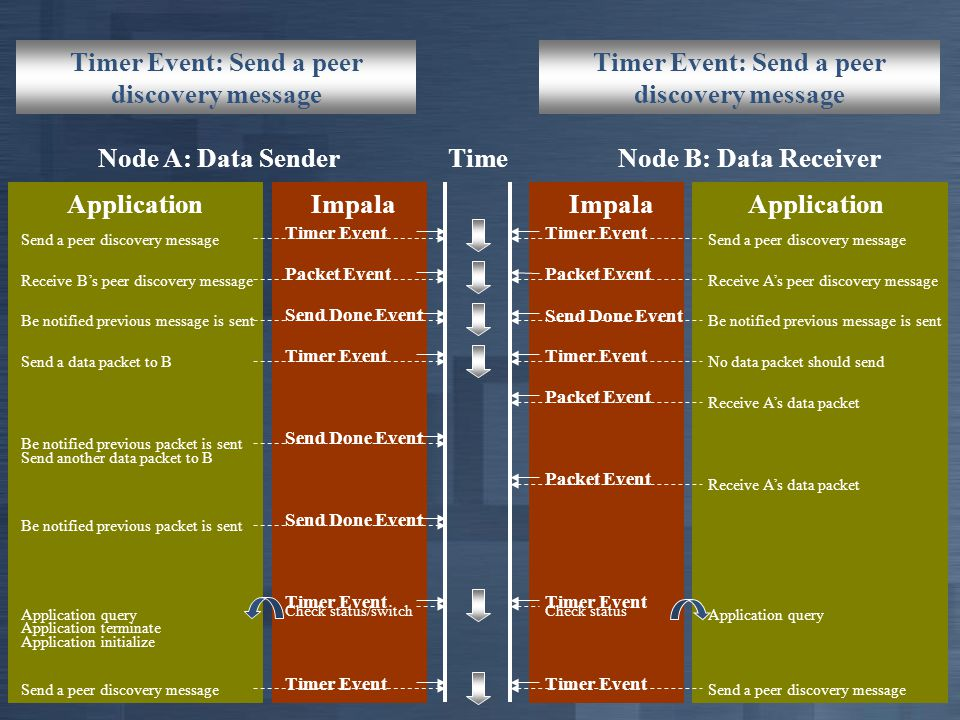 Timer Event: Send a peer discovery message Packet Event: Receive B's peer discovery message Packet Event: Receive A's peer discovery message Send Done