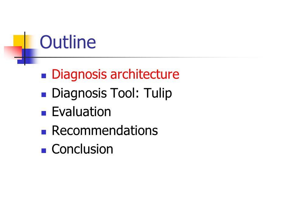 Tulip Network Load BL/W Diagnosis time 10 ~ 30 min per path Parallel search vs Binary search Two or more faults?