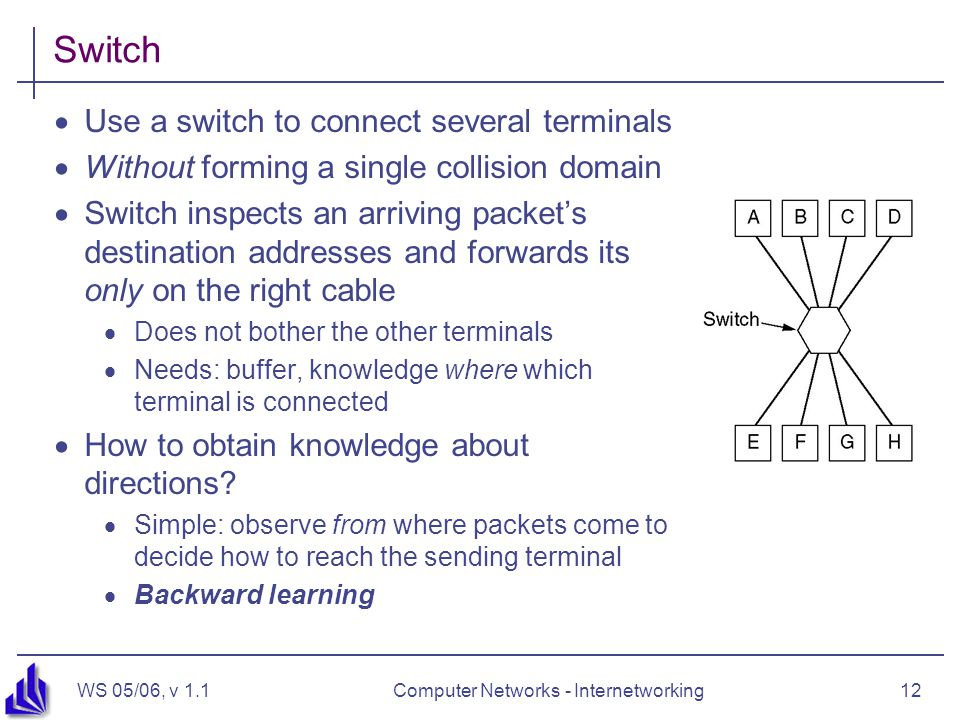 WS 05/06, v 1.1Computer Networks - Internetworking12 Switch  Use a switch to connect several terminals  Without forming a single collision domain 