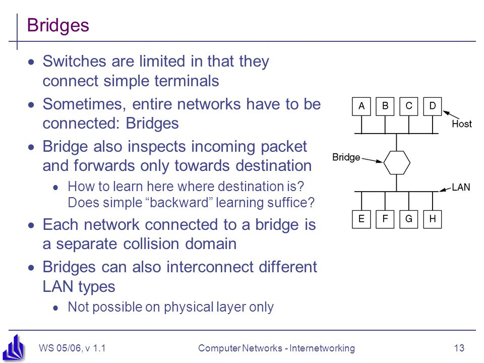 WS 05/06, v 1.1Computer Networks - Internetworking13 Bridges  Switches are limited in that they connect simple terminals  Sometimes, entire networks