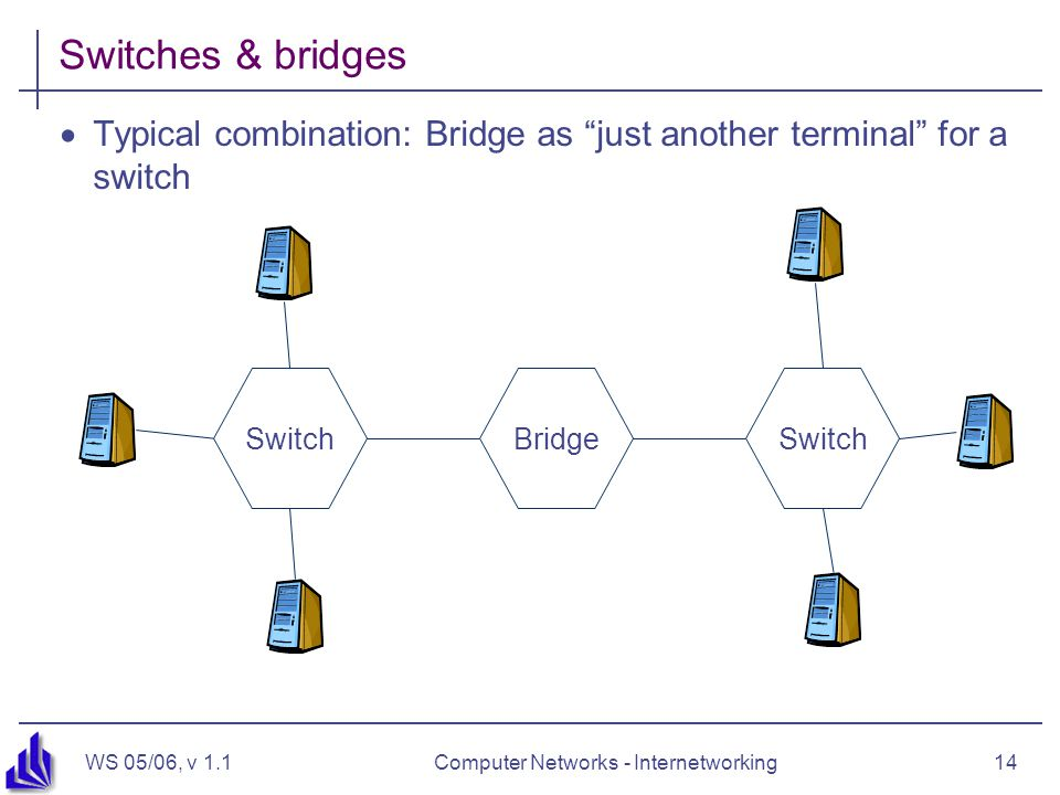 """WS 05/06, v 1.1Computer Networks - Internetworking14 Switches & bridges  Typical combination: Bridge as """"just another terminal"""" for a switch BridgeSw"""