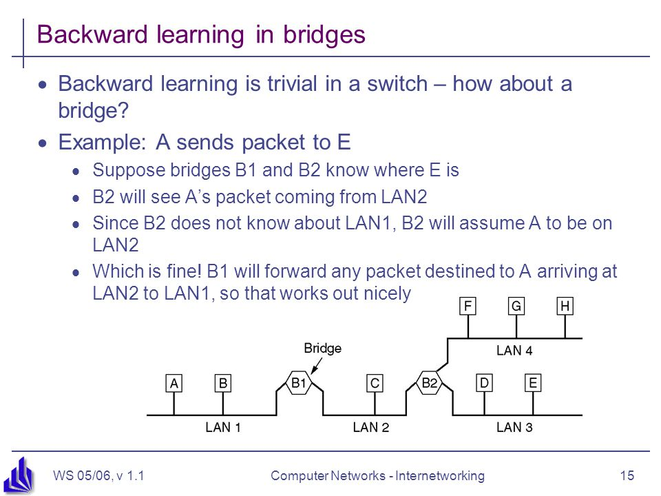 WS 05/06, v 1.1Computer Networks - Internetworking15 Backward learning in bridges  Backward learning is trivial in a switch – how about a bridge?  E
