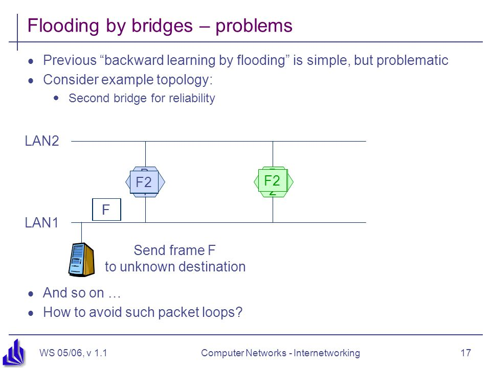 WS 05/06, v 1.1Computer Networks - Internetworking17 Flooding by bridges – problems  Previous backward learning by flooding is simple, but problematic  Consider example topology:  Second bridge for reliability B1B1 B2B2 F Send frame F to unknown destination LAN1 LAN2 F F1 F2  And so on …  How to avoid such packet loops?