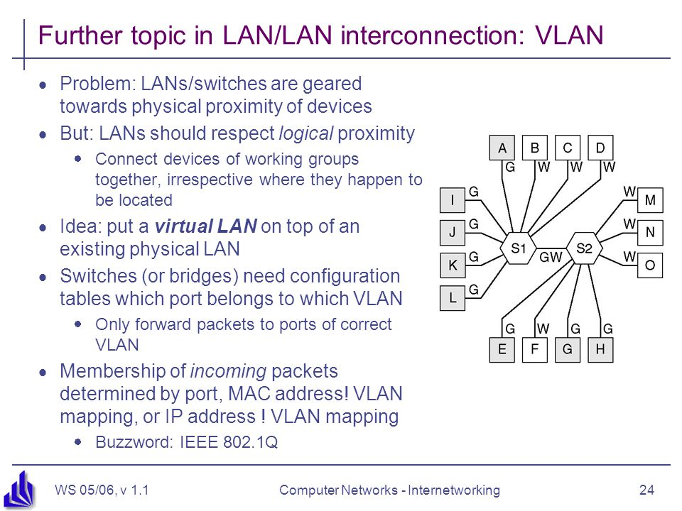 WS 05/06, v 1.1Computer Networks - Internetworking24 Further topic in LAN/LAN interconnection: VLAN  Problem: LANs/switches are geared towards physical proximity of devices  But: LANs should respect logical proximity  Connect devices of working groups together, irrespective where they happen to be located  Idea: put a virtual LAN on top of an existing physical LAN  Switches (or bridges) need configuration tables which port belongs to which VLAN  Only forward packets to ports of correct VLAN  Membership of incoming packets determined by port, MAC address.