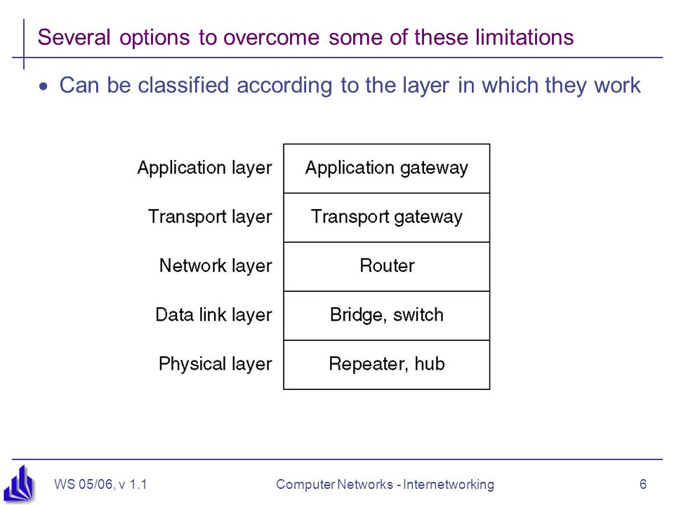 WS 05/06, v 1.1Computer Networks - Internetworking6 Several options to overcome some of these limitations  Can be classified according to the layer in which they work