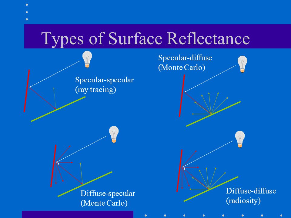 Types of Surface Reflectance Specular-specular (ray tracing) Diffuse-diffuse (radiosity) Specular-diffuse (Monte Carlo) Diffuse-specular (Monte Carlo)