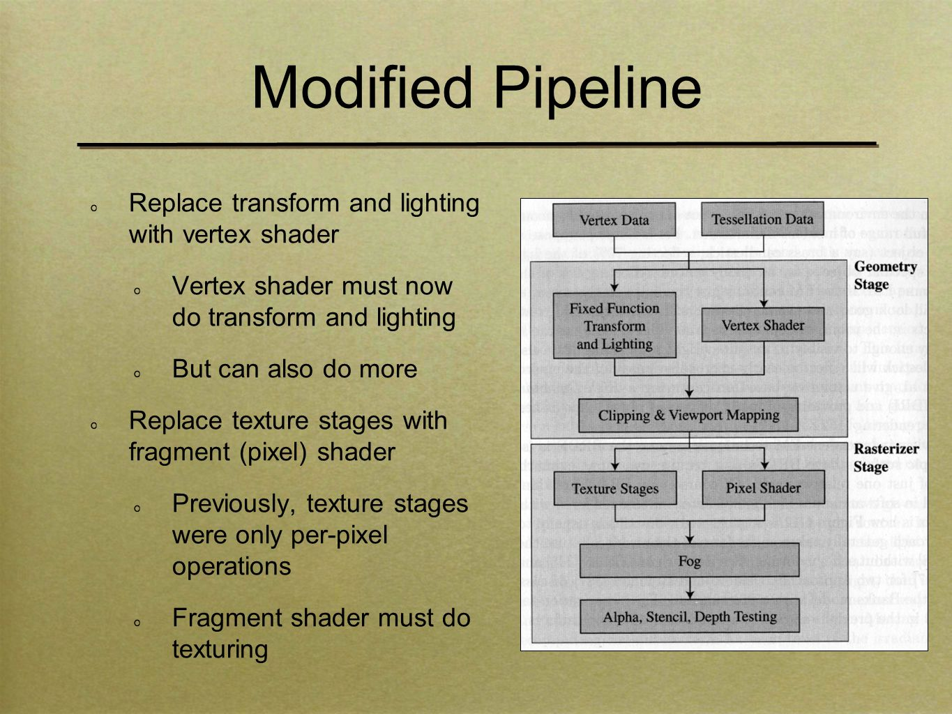 Modified Pipeline Replace transform and lighting with vertex shader Vertex shader must now do transform and lighting But can also do more Replace texture stages with fragment (pixel) shader Previously, texture stages were only per-pixel operations Fragment shader must do texturing