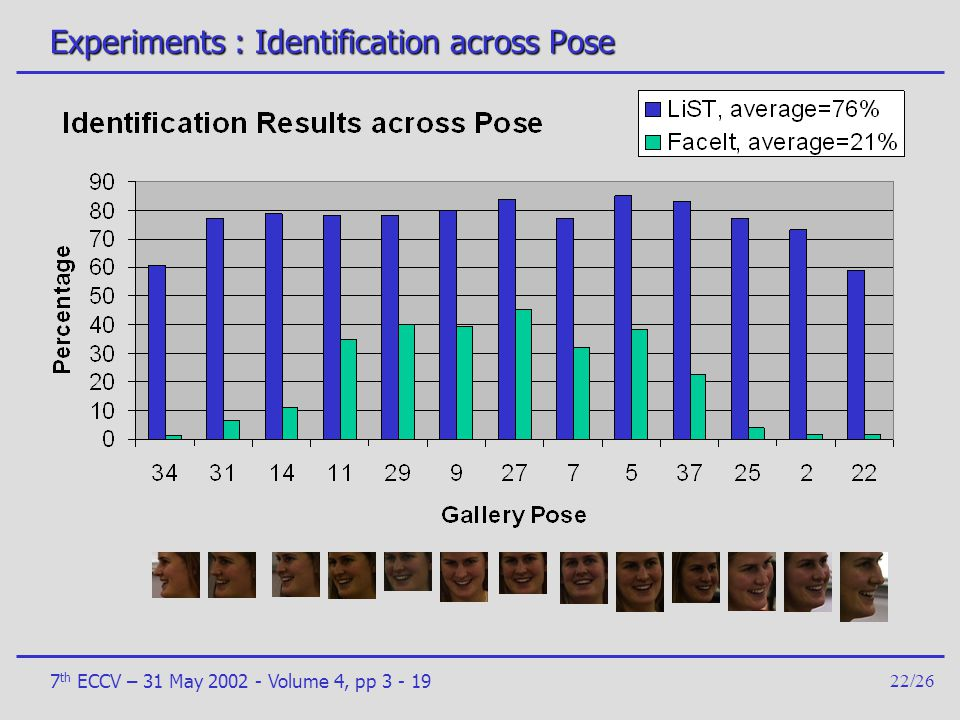 7 th ECCV – 31 May 2002 - Volume 4, pp 3 - 1922/26 Experiments : Identification across Pose