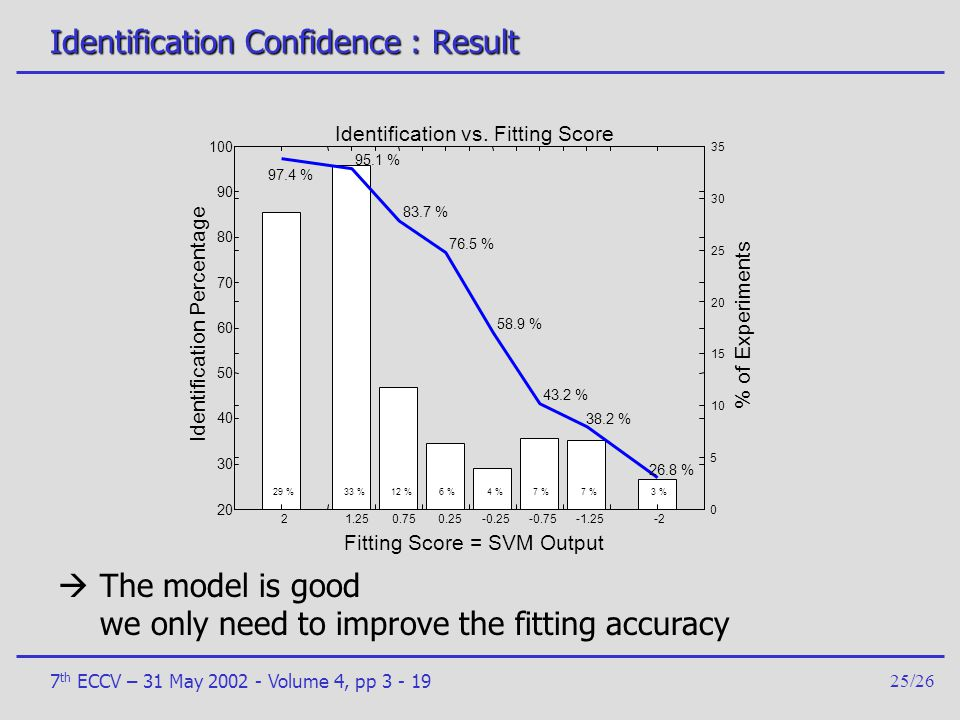 7 th ECCV – 31 May 2002 - Volume 4, pp 3 - 1925/26 Identification Confidence : Result  The model is good we only need to improve the fitting accuracy