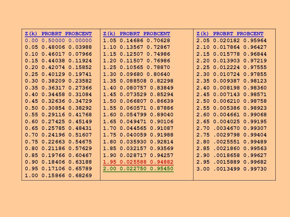 Z(k) PROBRT PROBCENT 0.00 0.50000 0.00000 0.05 0.48006 0.03988 0.10 0.46017 0.07966 0.15 0.44038 0.11924 0.20 0.42074 0.15852 0.25 0.40129 0.19741 0.30 0.38209 0.23582 0.35 0.36317 0.27366 0.40 0.34458 0.31084 0.45 0.32636 0.34729 0.50 0.30854 0.38292 0.55 0.29116 0.41768 0.60 0.27425 0.45149 0.65 0.25785 0.48431 0.70 0.24196 0.51607 0.75 0.22663 0.54675 0.80 0.21186 0.57629 0.85 0.19766 0.60467 0.90 0.18406 0.63188 0.95 0.17106 0.65789 1.00 0.15866 0.68269 Z(k) PROBRT PROBCENT 1.05 0.14686 0.70628 1.10 0.13567 0.72867 1.15 0.12507 0.74986 1.20 0.11507 0.76986 1.25 0.10565 0.78870 1.30 0.09680 0.80640 1.35 0.088508 0.82298 1.40 0.080757 0.83849 1.45 0.073529 0.85294 1.50 0.066807 0.86639 1.55 0.060571 0.87886 1.60 0.054799 0.89040 1.65 0.049471 0.90106 1.70 0.044565 0.91087 1.75 0.040059 0.91988 1.80 0.035930 0.92814 1.85 0.032157 0.93569 1.90 0.028717 0.94257 1.95 0.025588 0.94882 2.00 0.022750 0.95450 Z(k) PROBRT PROBCENT 2.05 0.020182 0.95964 2.10 0.017864 0.96427 2.15 0.015778 0.96844 2.20 0.013903 0.97219 2.25 0.012224 0.97555 2.30 0.010724 0.97855 2.35 0.009387 0.98123 2.40 0.008198 0.98360 2.45 0.007143 0.98571 2.50 0.006210 0.98758 2.55 0.005386 0.98923 2.60 0.004661 0.99068 2.65 0.004025 0.99195 2.70.0034670 0.99307 2.75.0029798 0.99404 2.80.0025551 0.99489 2.85.0021860 0.99563 2.90.0018658 0.99627 2.95.0015889 0.99682 3.00.0013499 0.99730