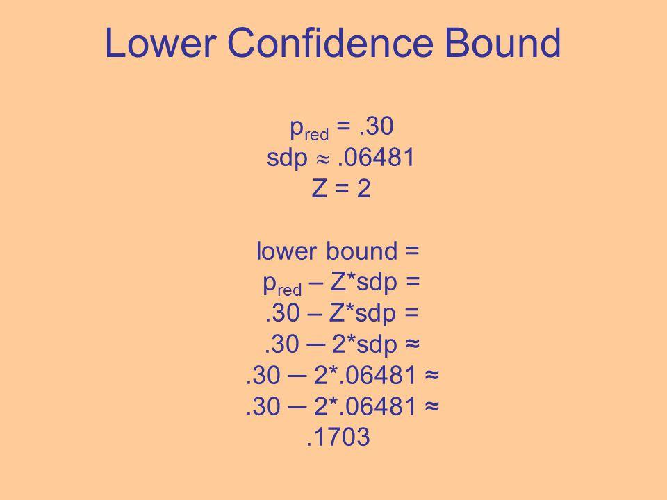 Lower Confidence Bound p red =.30 sdp .06481 Z = 2 lower bound = p red – Z*sdp =.30 – Z*sdp =.30 ─ 2*sdp ≈.30 ─ 2*.06481 ≈.1703