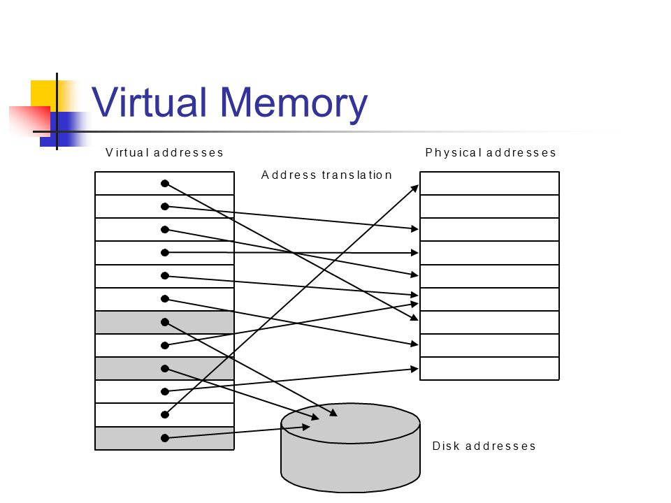 Modern Systems Very complicated memory systems: