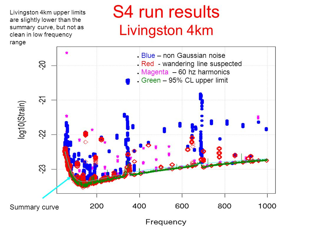 S4 run results Livingston 4km ● Blue – non Gaussian noise ● Red - wandering line suspected ● Magenta – 60 hz harmonics ● Green – 95% CL upper limit Summary curve Livingston 4km upper limits are slightly lower than the summary curve, but not as clean in low frequency range