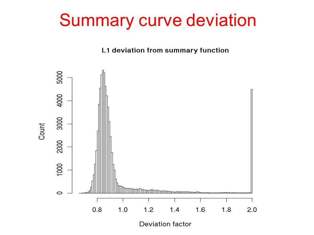 Summary curve deviation