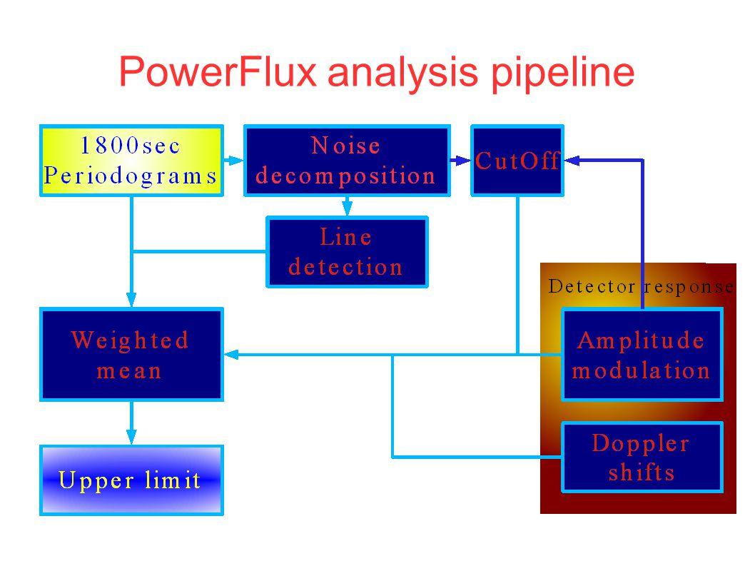 PowerFlux analysis pipeline