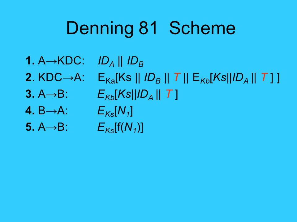 Denning 81 Scheme 1. A→KDC: ID A || ID B 2. KDC→A: E Ka [Ks || ID B || T || E Kb [Ks||ID A || T ] ] 3. A→B: E Kb [Ks||ID A || T ] 4. B→A: E Ks [N 1 ]