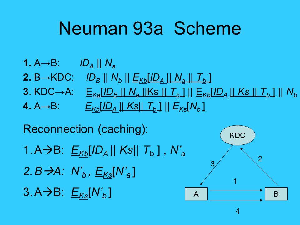 Neuman 93a Scheme 1. A→B: ID A || N a 2. B→KDC: ID B || N b || E Kb [ID A || N a || T b ] 3. KDC→A: E Ka [ID B || N a ||Ks || T b ] || E Kb [ID A || K