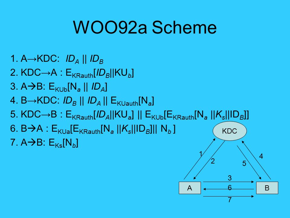 WOO92a Scheme 1. A→KDC: ID A || ID B 2. KDC→A : E KRauth [ID B ||KU b ] 3. A  B: E KUb [N a || ID A ] 4. B→KDC: ID B || ID A || E KUauth [N a ] 5. KD