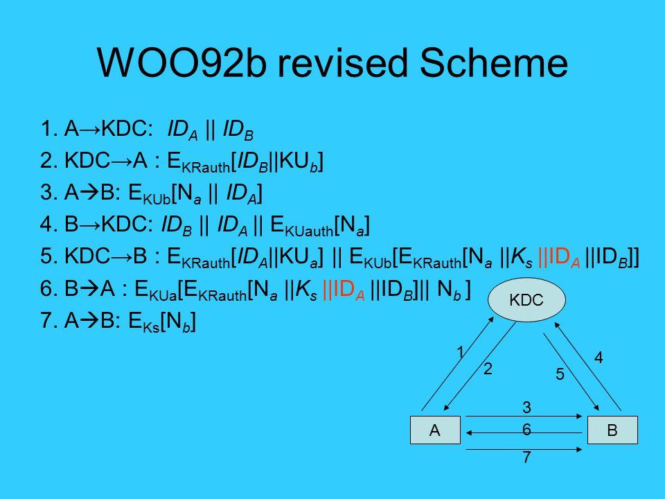 WOO92b revised Scheme 1. A→KDC: ID A || ID B 2. KDC→A : E KRauth [ID B ||KU b ] 3. A  B: E KUb [N a || ID A ] 4. B→KDC: ID B || ID A || E KUauth [N a