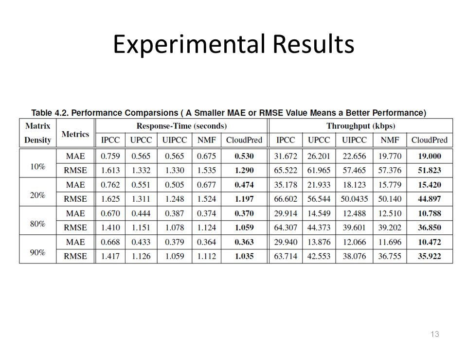 Experimental Results 13