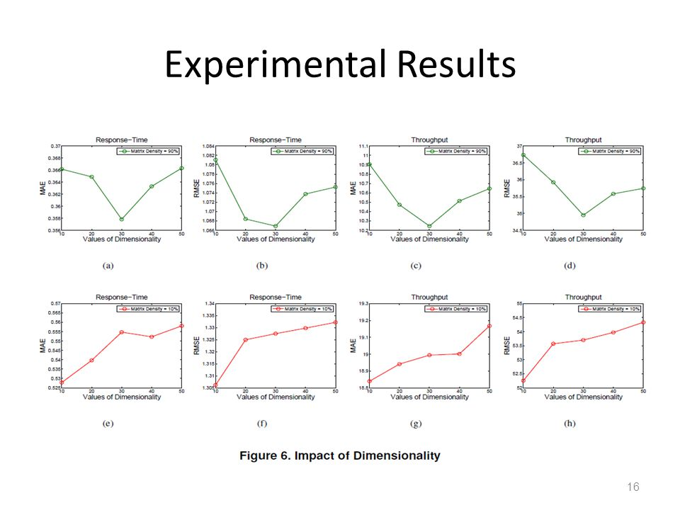 Experimental Results 16