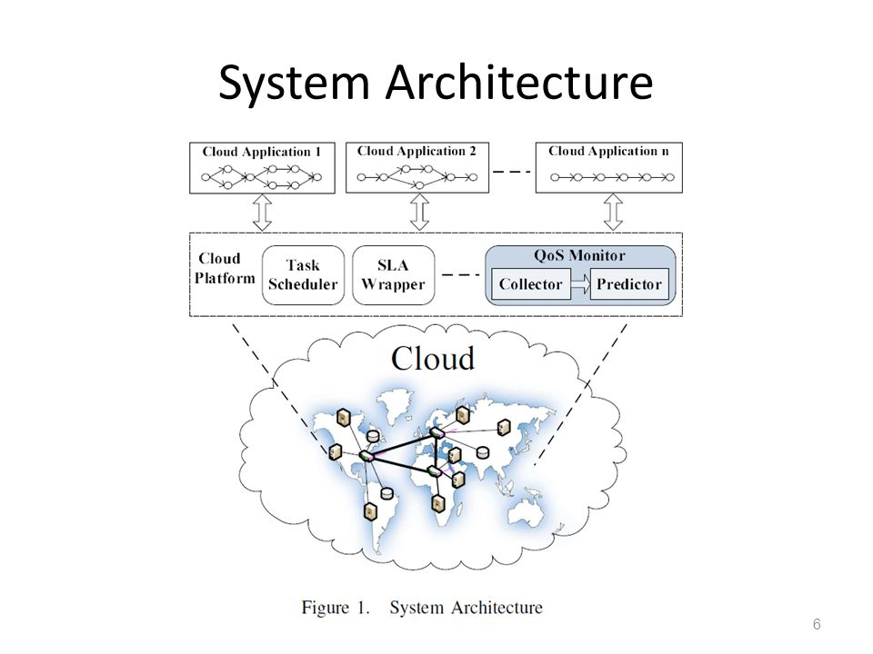 System Architecture 6