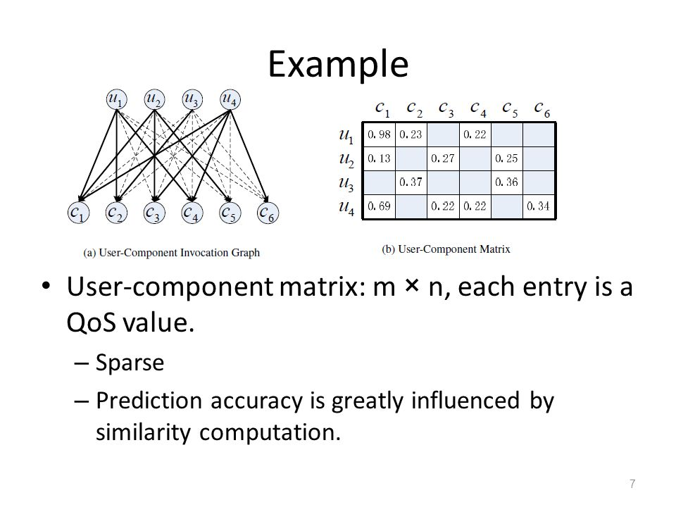 Example User-component matrix: m × n, each entry is a QoS value.