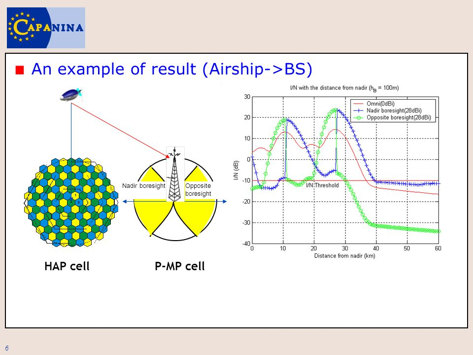 6 An example of result (Airship->BS) Nadir boresight HAP cellP-MP cell Opposite boresight