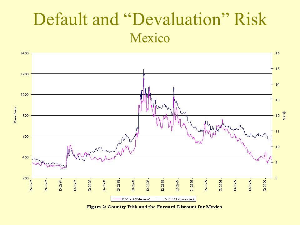 Default and Devaluation Risk Mexico