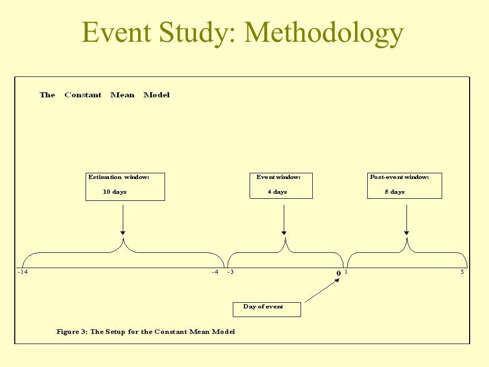 Event Study: Methodology