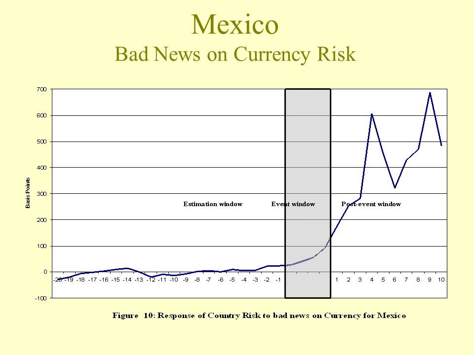 Mexico Bad News on Currency Risk