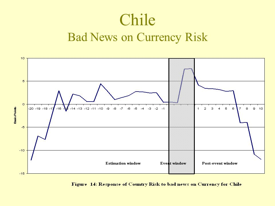 Chile Bad News on Currency Risk