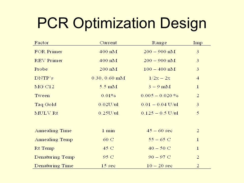 PCR Optimization Design